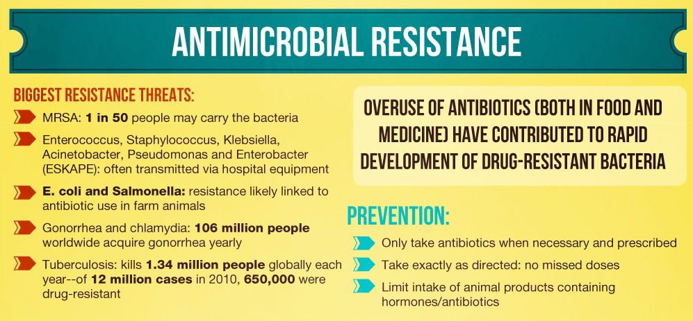 an image of an antimicrobial resistance graphic