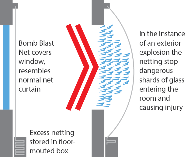 Bomb-Blast-Nets-Diagram